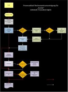 Visuelle Darstellung Prozessablauf Reinigung Rechenzentrum B